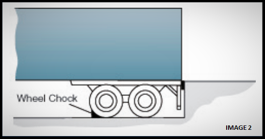 2 most common trailer restraint methods at the loading dock wheel chock image 2-515805-edited.png