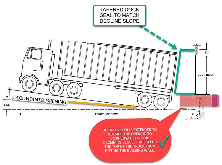 INFOGRAPHIC OF DOCK SEAL AND DOCK LEVELER SOLUTION TO TRUCK DAMAGE TO WALL HEADER-1.jpg