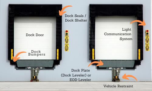 Loading Dock Equipment Parts NYC NJ