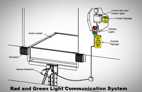 Vehicle Restraints - Red and Green Light Communication System