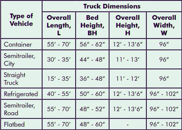 Design The Loading Dock Truck Specifications Dimensions Typer Of Vehicle Overall Length