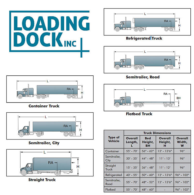 Design The Loading Dock Select Dock Doors
