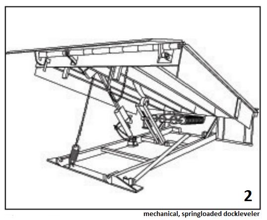 recessed or pit-style dock levelers, mechanical, springloaded dockleveler