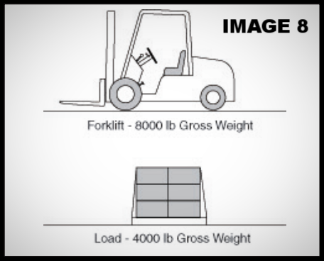 specifying the correct loading dock leveler for your facility; image 8 forklift and load gross weight