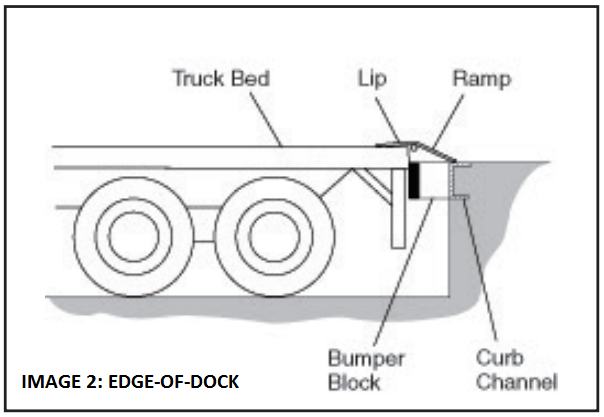 the top 2 common dock leveler types, edge-of-dock dockleveler illustration