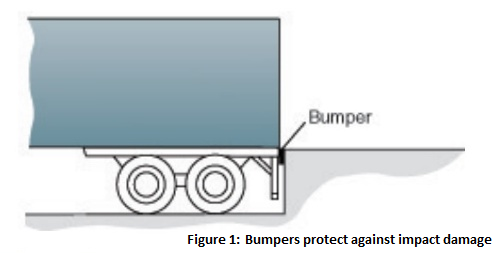 Dock Bumper, Figure 1: bumpers protect against impact damage